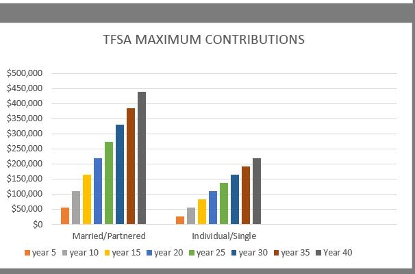 tfsa graph
