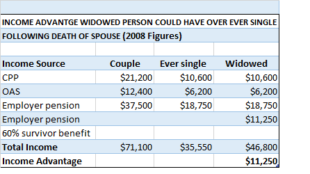 income advantage senior widow over ever single2