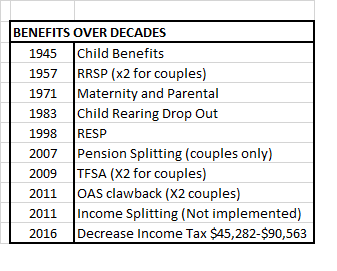 benefits over decades