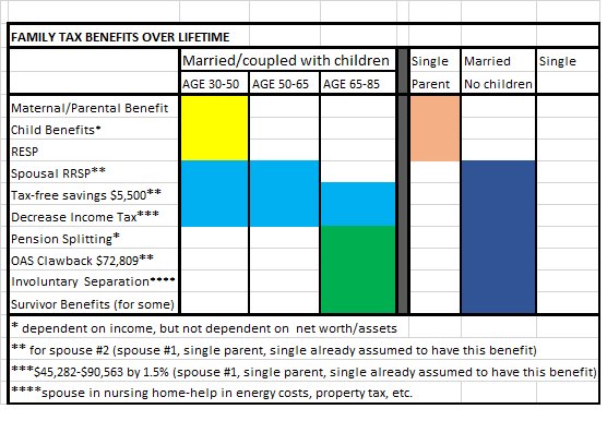 family tax benefits over lifetime