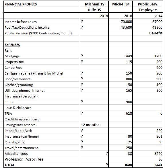 Financial profiles TFSA holders (expenses)