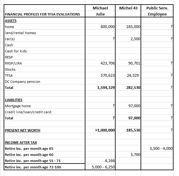 financial profiles for TFSA evaluations page 2